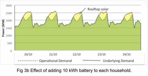 Effect of adding 10kWh battery to each household